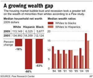 racialwealthgap