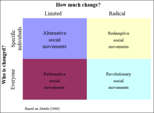 types-of-social-movements