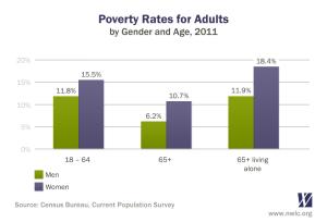 povertyratesbyage