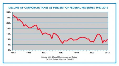 Corporate tax dodgers - graph 1
