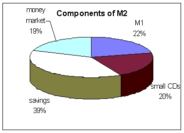 a major component of the money supply m1 is