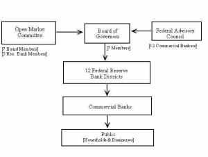 structureoffederalreserve
