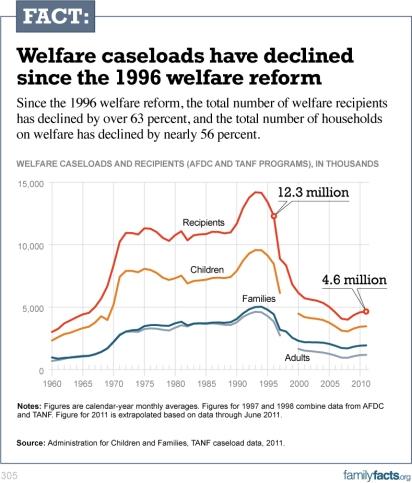 welfarestat