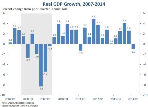 unit 8  economic fluctuations