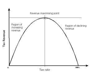 Laffer-curve