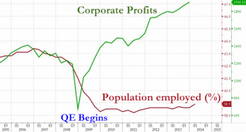 qeandcorporateprofits