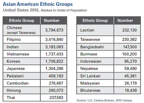 census4-asian-groups