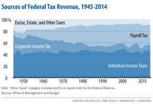 federaltaxrevenues1945to2014