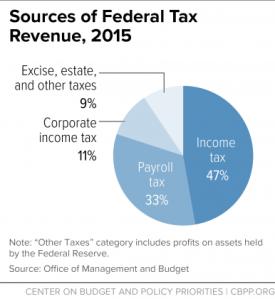 federaltaxrevenuses2015