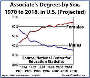 associatedegreebygender