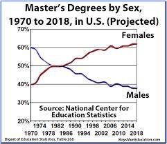 mastersdegreebygender