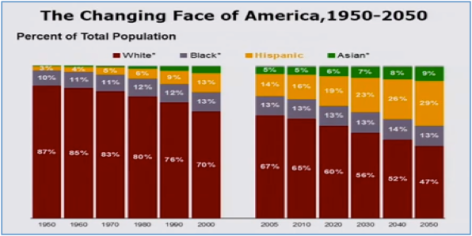 changingfaceofamerica1950to2050