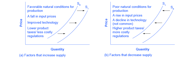 what happens when the supply curve The aggregate supply curve depicts the quantity of real gdp that is supplied by the economy at different price levels the reasoning used to construct the aggre.