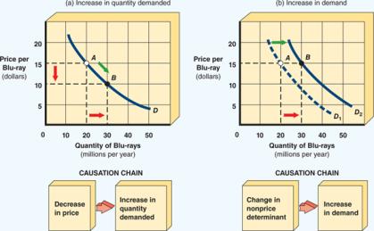 movement_along_a_demand_curve_versus_a_shift_in_demand-147195D7BB97B1D730F
