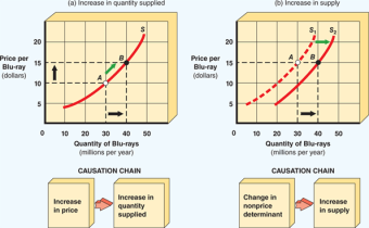 movement_along_a_supply_curve_versus_a_shift_in_supply-147197BD9B82BC9819B
