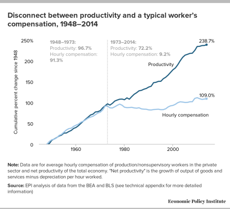 productivity1948to2014