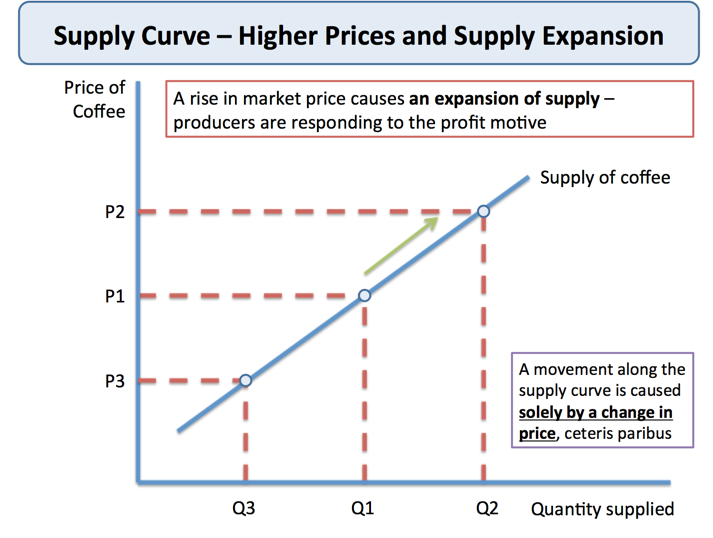 Change In Supply Curve Unit 3: Supply and Dem...