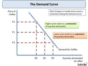 tutor2u-demand-theory-4-638
