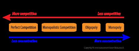 market-structures