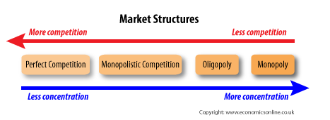 characteristics of pure competition market structure