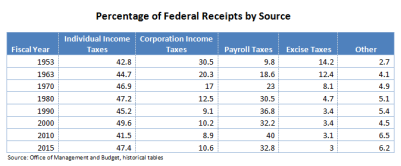 percentage-of-federal-receipts-by-source-chart