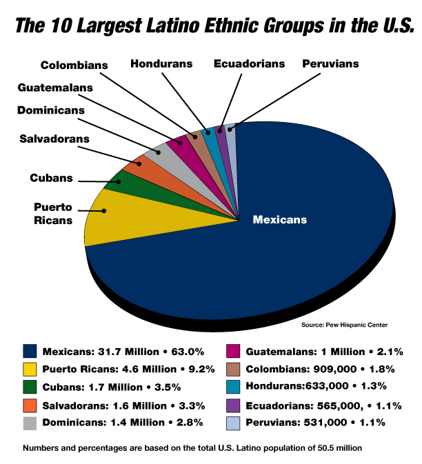Hispanic and Latino Americans