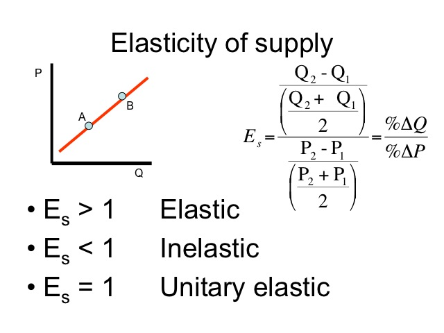 Unit 4 Elasticity Ghoffarth